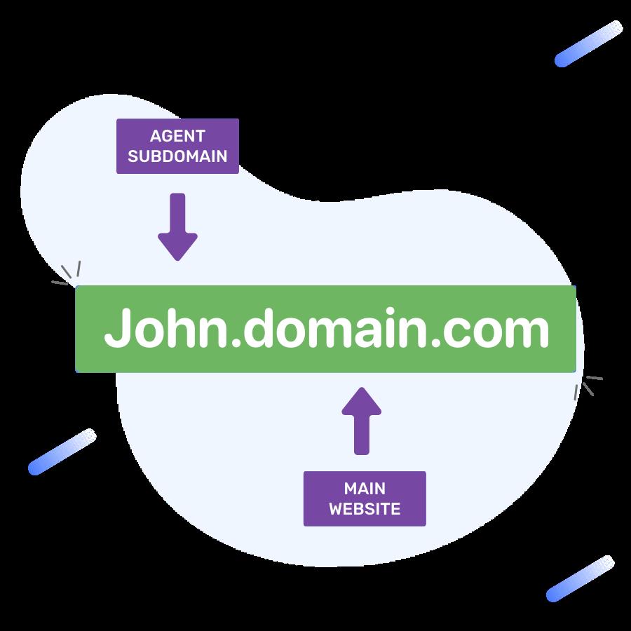 Individual Agent Sites